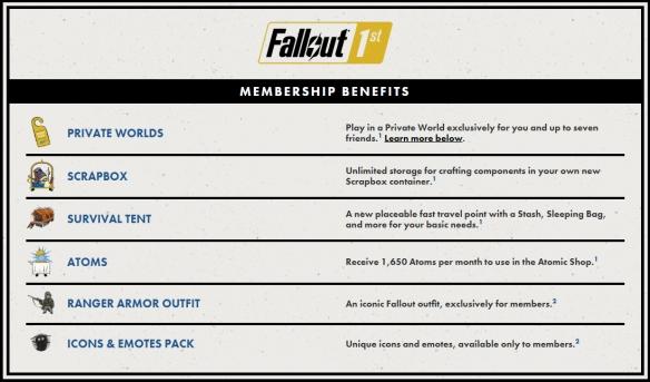 Fallout 76 Premium Membership Contents.png